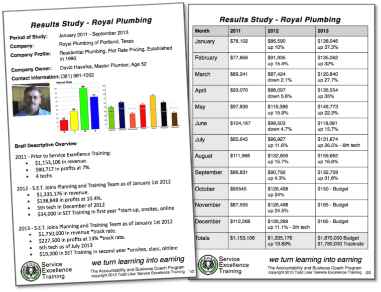 Royal Plumbing Results Study