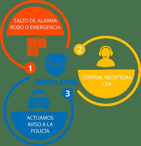 Proceso de Alarmas Servialarma