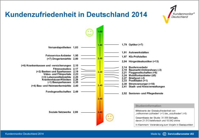 Kundenzufriedenheit in Deutschland 2014
