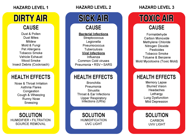 The 3 Hazard Levels In Your Home and How They Affect Your Health