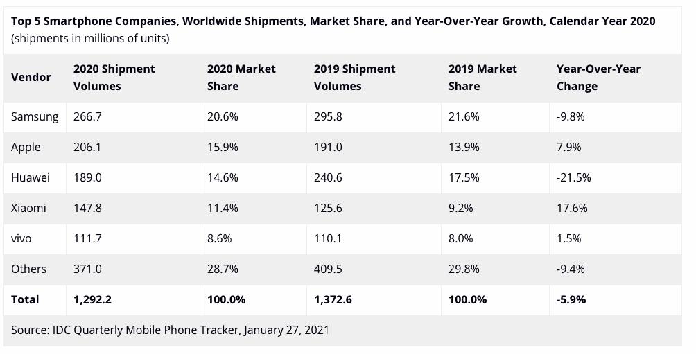 Top 5 smartphone 2020 worldWide 1