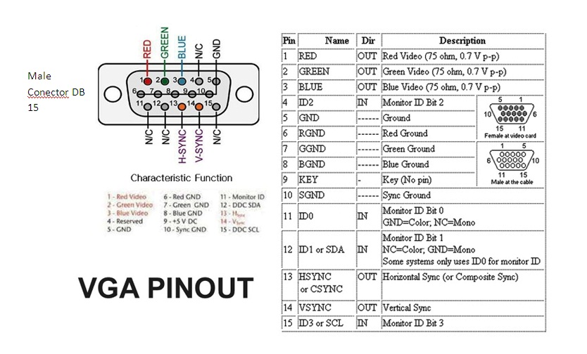 Hdmi Dvi Pinout Pin Out