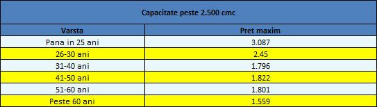 preturi-tarife-rca-2016-3