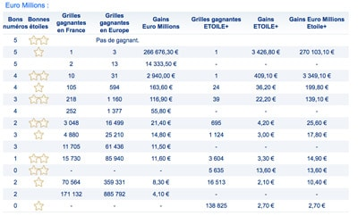 Gains Euromillions 28 Mars 2017