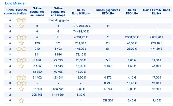 Grille gains euromillions 10 mars 2017