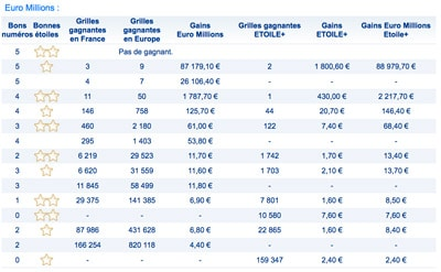 gains euromillions 25 avril 2017