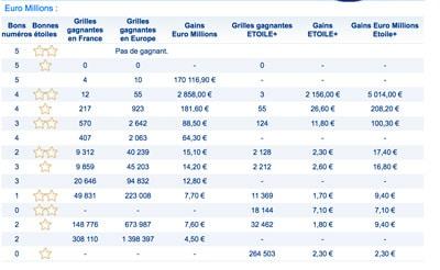 Gains euromillions du 12 mai