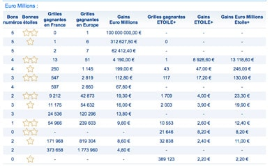 resultat euromillions 30 juin 2017