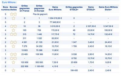 resultat euromillions 14 juillet 2017