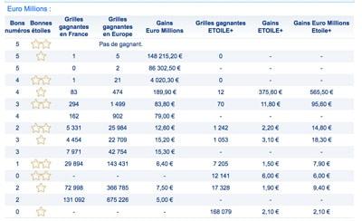 résultat euromillions 18 juillet 2017