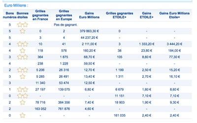 resultat euromillions 4 juillet 2017