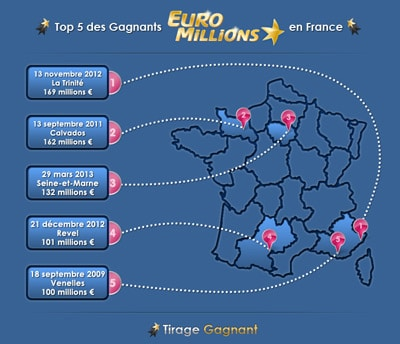 top 5 gagnants euromillions France