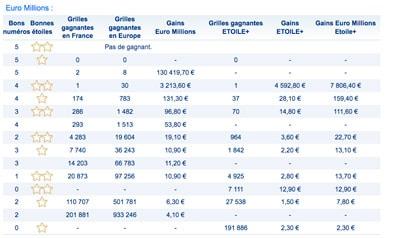 gains euromillions 17 octobre 2017