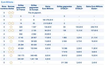 gains euromillions 10 novembre 2017