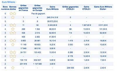 gains euromillions 23 Janvier 2018