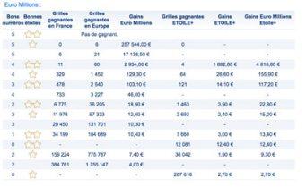 gains euromillions 20 février 2018