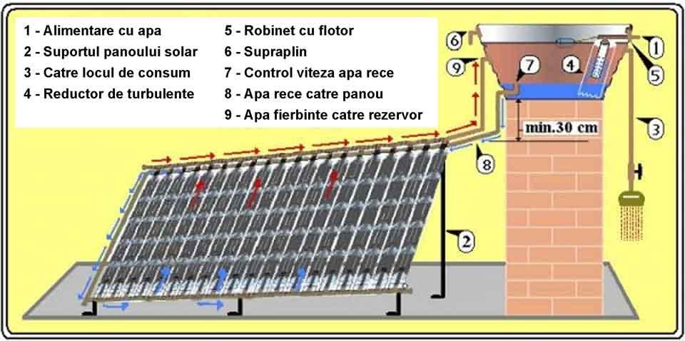 schema panou solar apa calda facut acasa