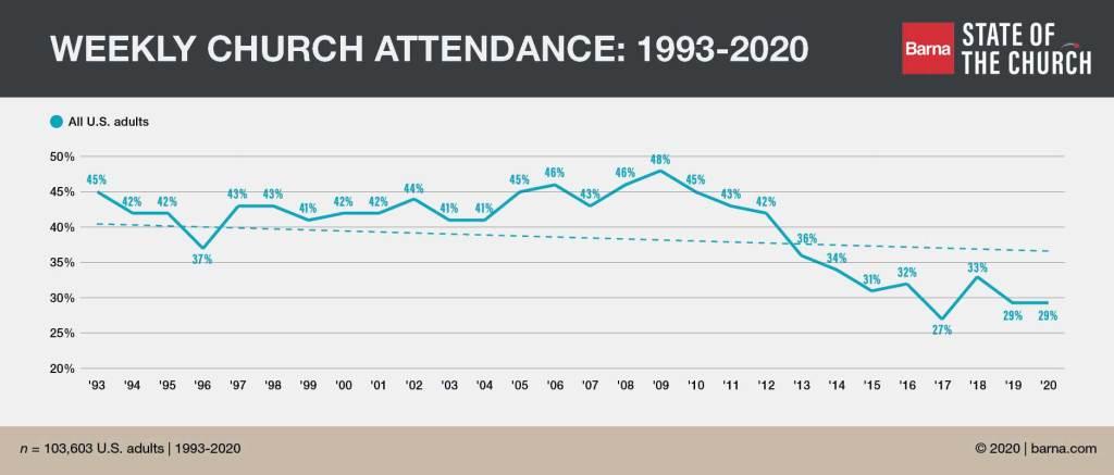 Barna Church Attendance