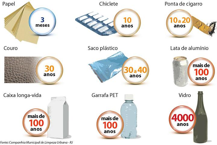 tempo de decomposição do lixo