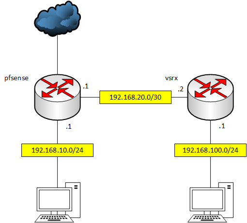 IPSec tunnel between Juniper SRX and pfSense Firewall – set route 0
