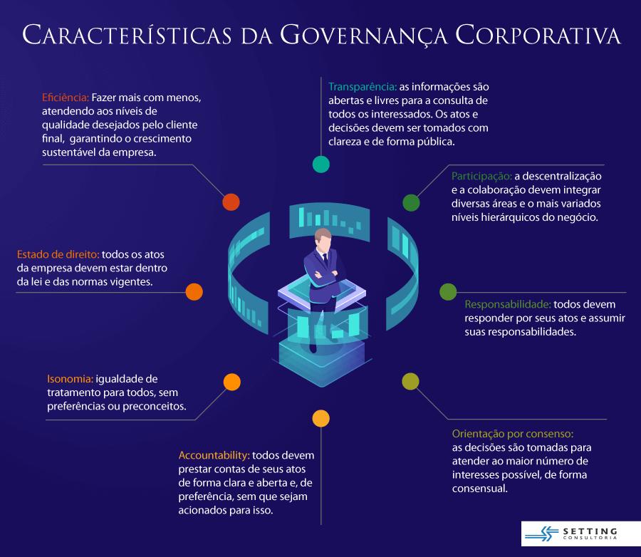 Exemplos de Governança Corporativa