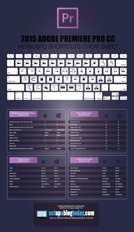2015 Adobe Premiere Pro CC Keyboard Short-Cuts Cheat Sheet