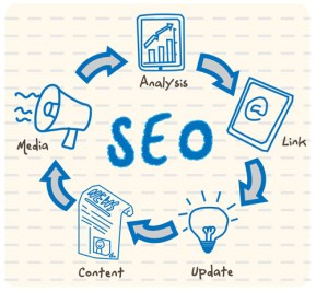 advertising SETX, SEO Beaumont TX, SEO Southeast Texas, SEO Texas, SEO Golden Triangle