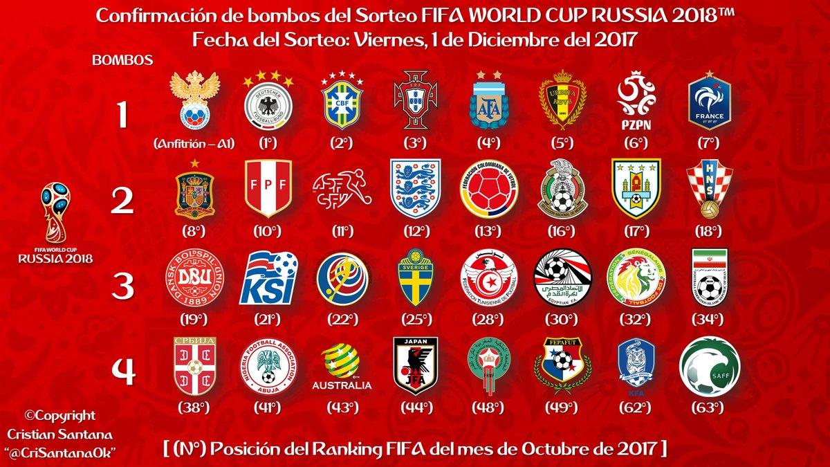 Todo listo para el sorteo de grupos para Rusia 2018