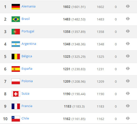 Selección Colombia termina 13 en el ranking de la FIFA
