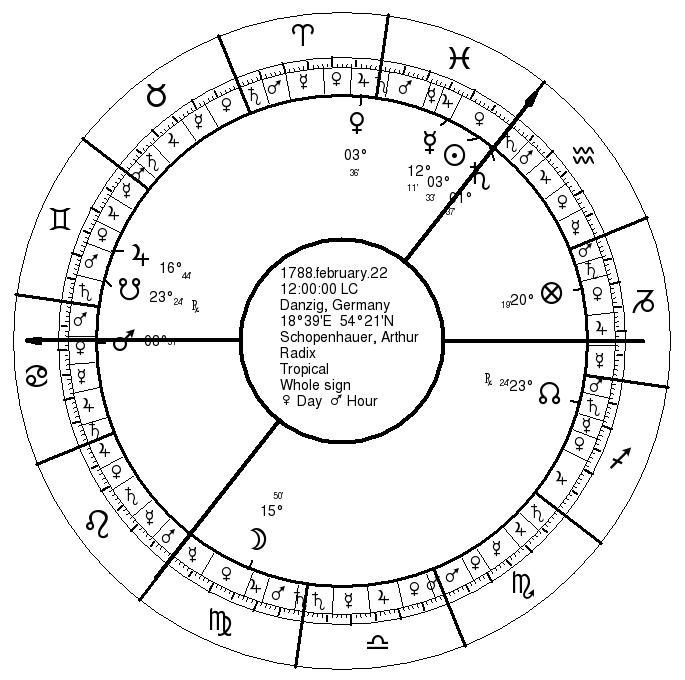 Schopenhauer's Birth Chart