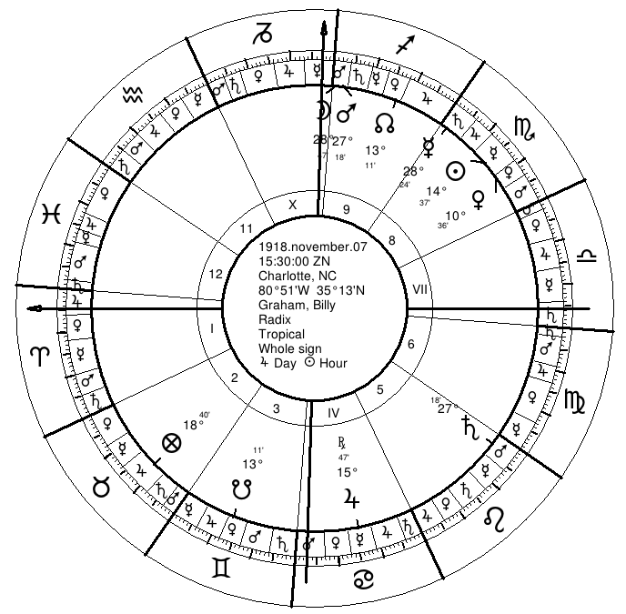 Billy Graham's Natal Chart