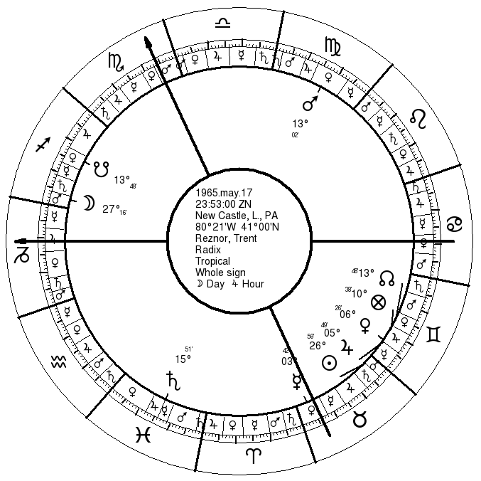 Astrology of Profession or Calling | 2  Trent Reznor | Seven