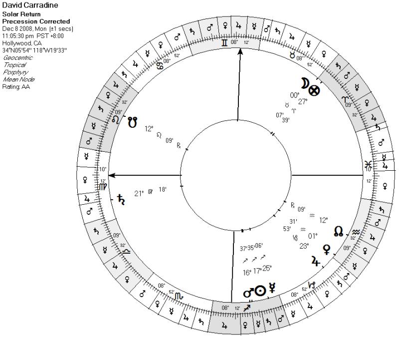 David Carradine's Last Solar Return (precessed)