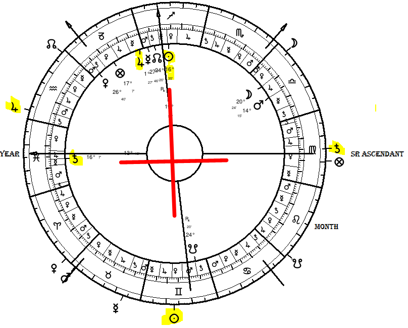 Astrological Predictive Techniques | 3  More Basic Profection