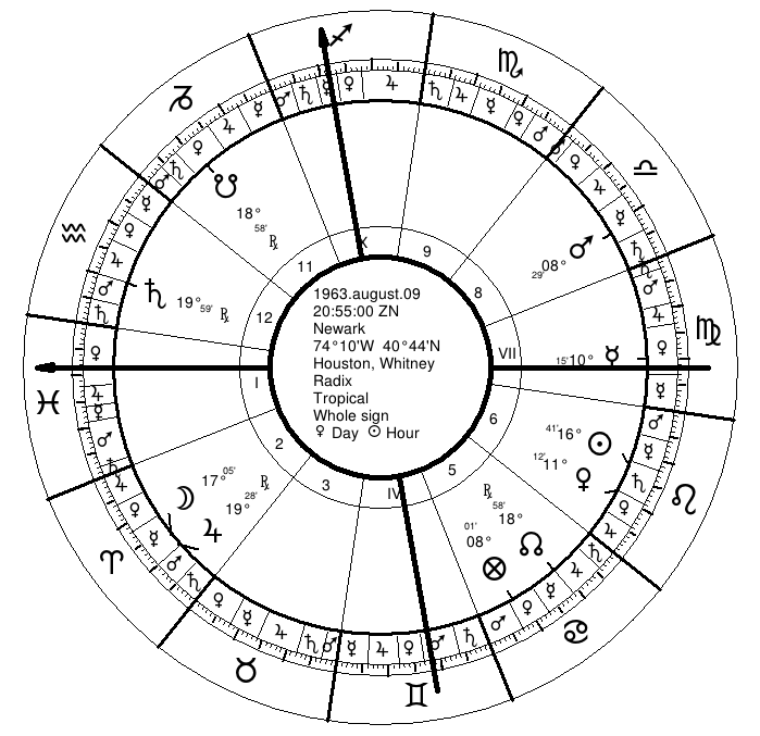 Whitney Houston's Natal Chart