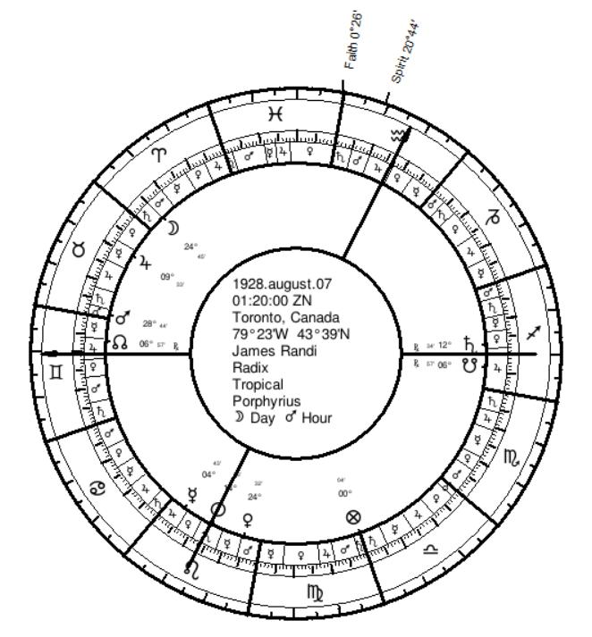 James Randi's Natal Chart with Lots of Faith and Spirit