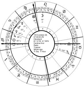 Cardinal Krol's Natal Chart