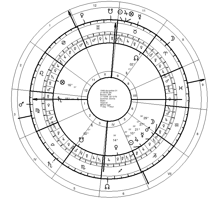 Traditional Astrology of Death | Donna Summer | Seven Stars