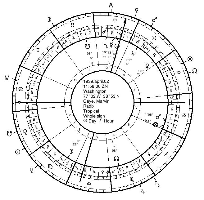 Marvin Gaye Natal Chart w/twelfth-parts