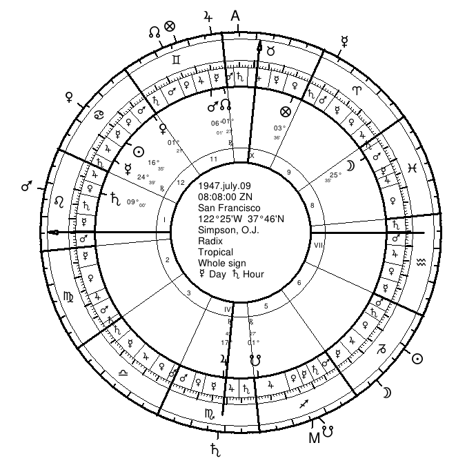 Astrology of Profession or Calling | 6  O J  Simpson | Seven