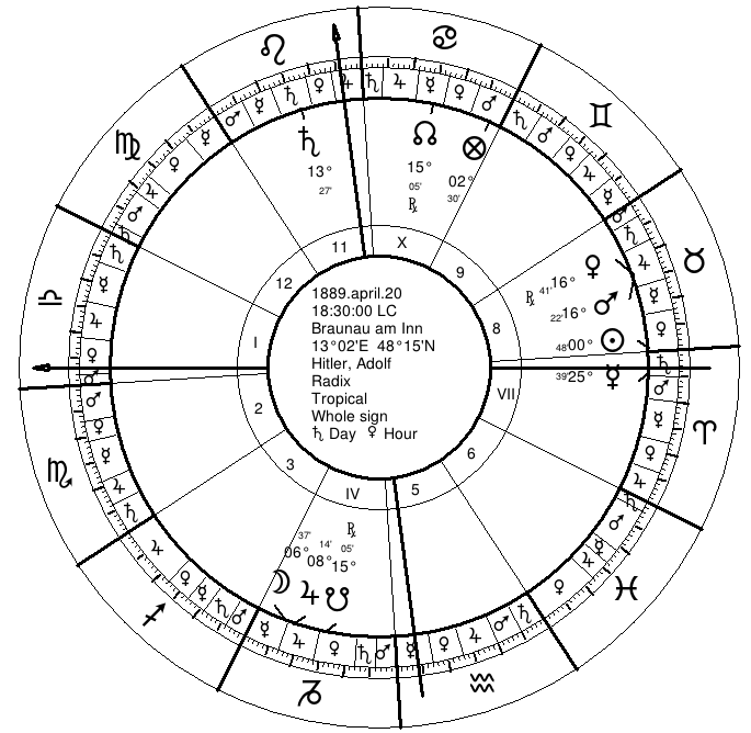 Timing Symbolism In The Chart Of Adolf Hitler Seven Stars Astrology