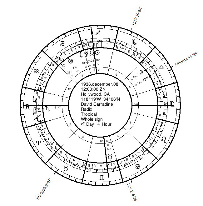 Carradine's Natal Chart with Lots