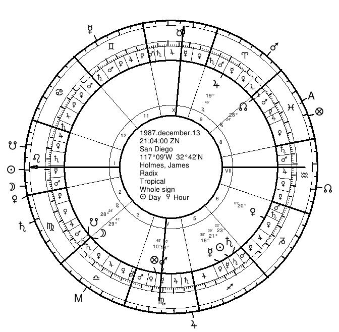 Holmes Natal with Twelfth-Parts