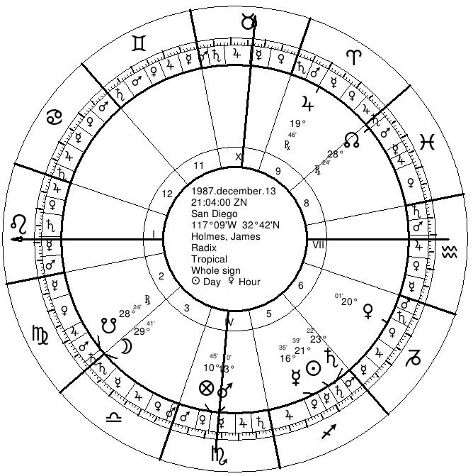 James Holmes Natal Chart