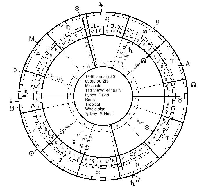 Lynch with twelfth-parts