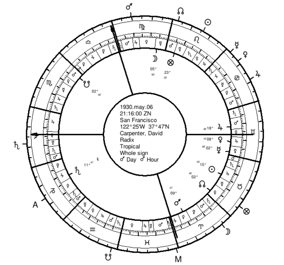 Difficult Charts | David Carpenter | Seven Stars Astrology