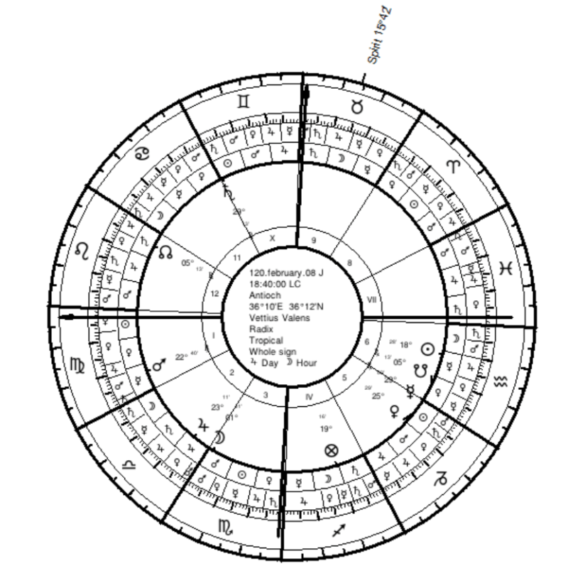 Valens Tropical Birth Chart
