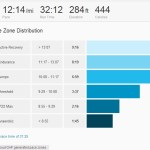 Strava: Pace Analysis for 29 Feb 2.6 mile run