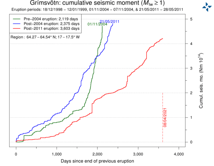 grimsvotn-volcano-earthquake-energy-release-graph