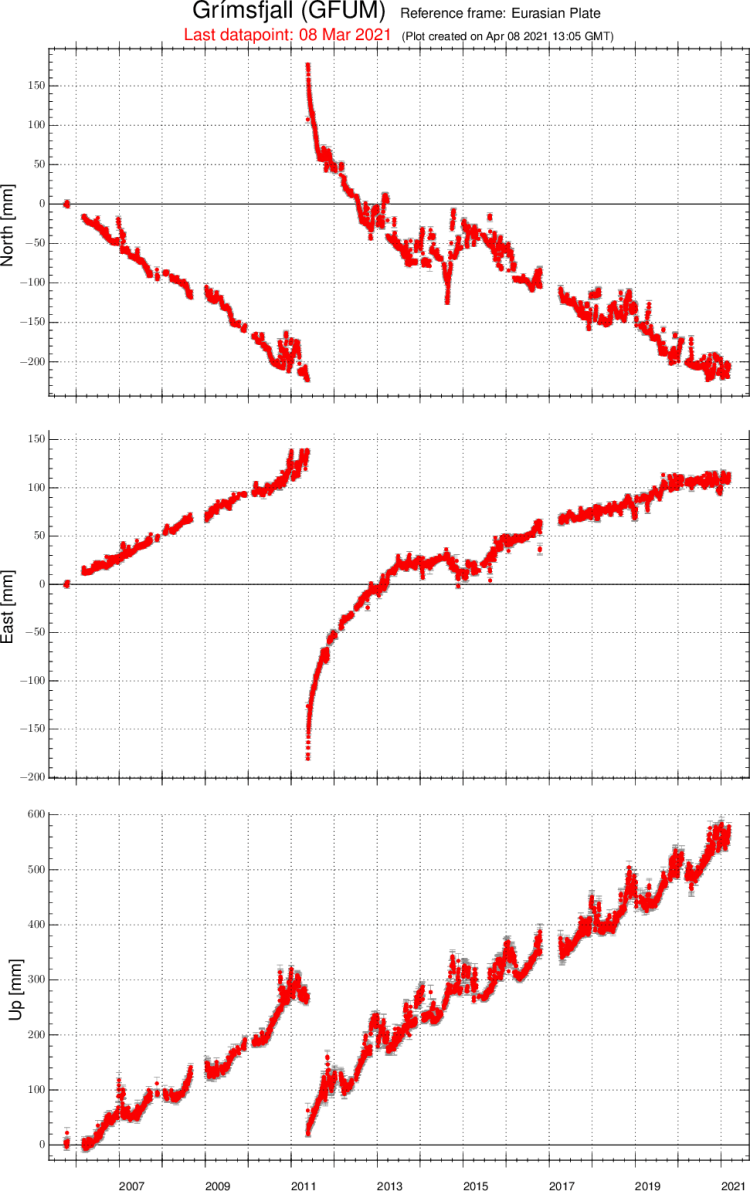 iceland-volcano-grimsvotn-gps-changes-over-past-years